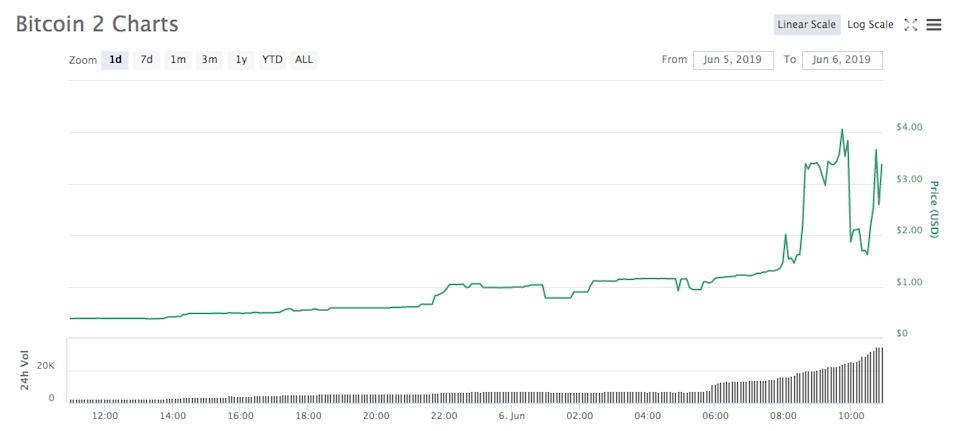 Bitcoin 2 one-day chart