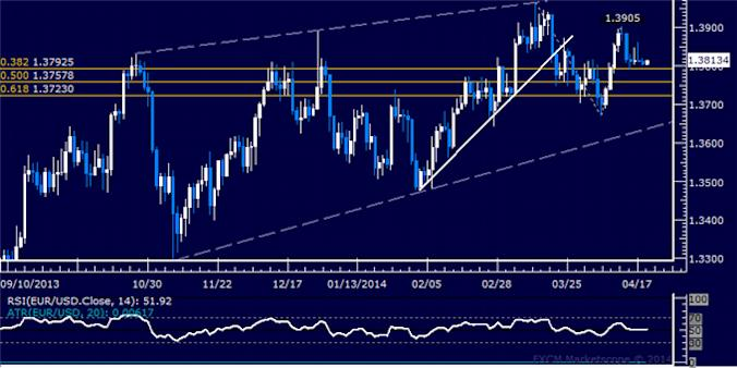 dailyclassics_eur-usd_body_Picture_2.png, EUR/USD Technical Analysis: 1.32 Mark Under Pressure