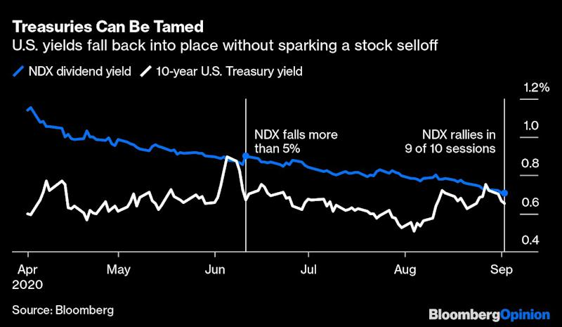 Stocks Are Cheap If Fed Controls the Yield Curve