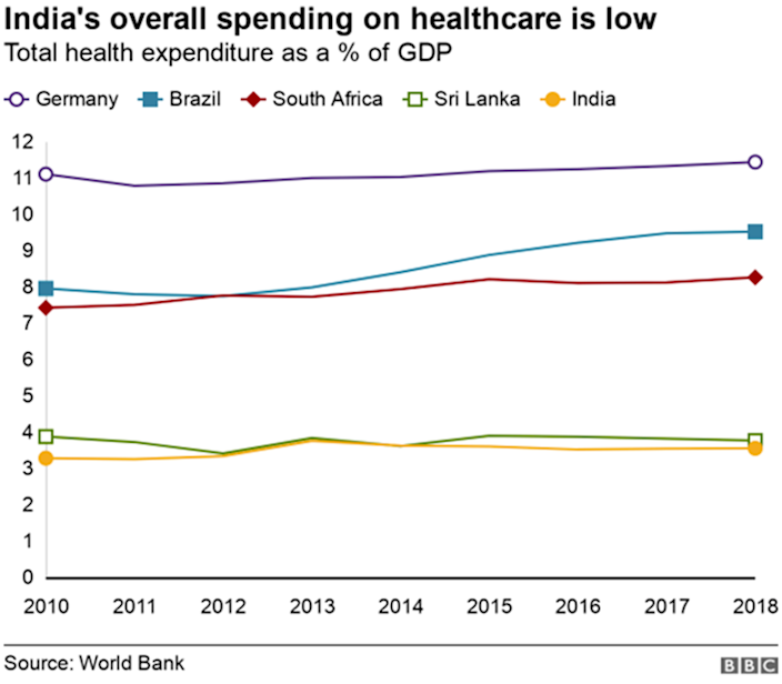 Comparison chart of health care spending of different countries.