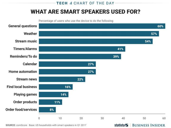 According to new research from the Consumer Technology Association, the trade group behind the enormous CES electronics show, one in five U.S. shoppers (19 percent!) will use smart assistants and smart speakers like Amazon Echo or Google Home to purchase holiday gifts. That's a huge number -- but dig into the stats a bit and […]