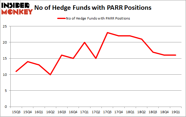 No of Hedge Funds with PARR Positions