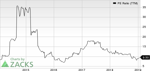 Jabil, Inc. PE Ratio (TTM)