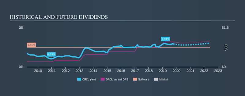 NYSE:ORCL Historical Dividend Yield, October 10th 2019