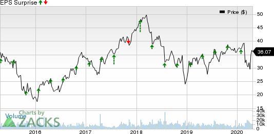 Knight-Swift Transportation Holdings Inc. Price and EPS Surprise