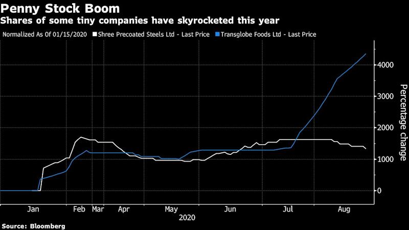 Penny Stock Boom Sparks 4,300% Gain in Indian Firm With No Sales