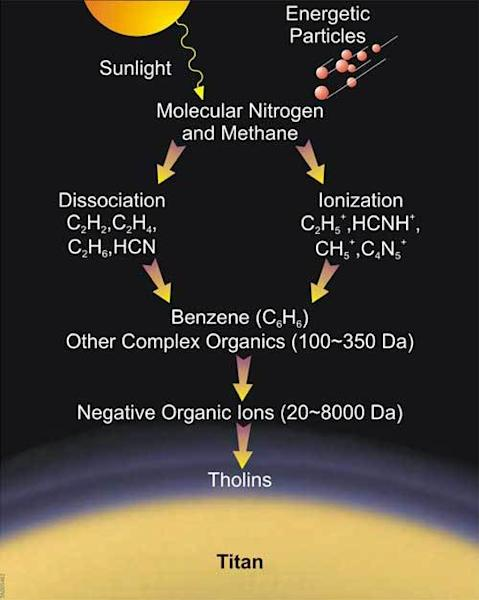 How tholins form in the upper atmosphere of Saturn's moon Titan.
