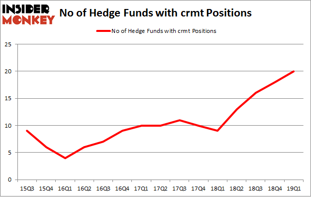 No of Hedge Funds with CRMT Positions