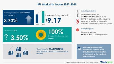 Attractive Opportunities in the 3PL Market in Japan - Forecast 2021-2025