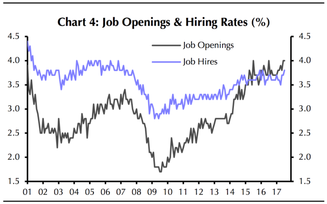 Job openings are still at a record high in America. To many economists, this means wages have to go up. Soon. (Source: Capital Economics)