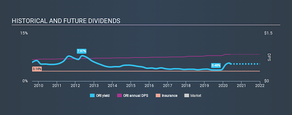NYSE:ORI Historical Dividend Yield May 28th 2020