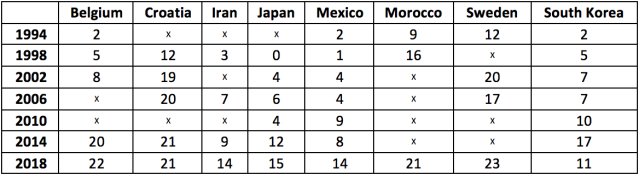 "An ""x"" denotes a country's absence at a given World Cup. Squads comprised 22 players in 1994 and 1998, and 23 thereafter. (Table: Henry Bushnell/Yahoo Sports)"