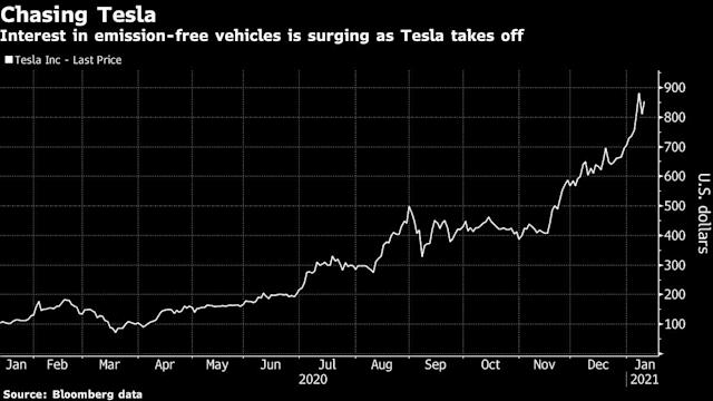 Hunt For The Next Tesla Fuels Wave Of Electric Vehicle Deals