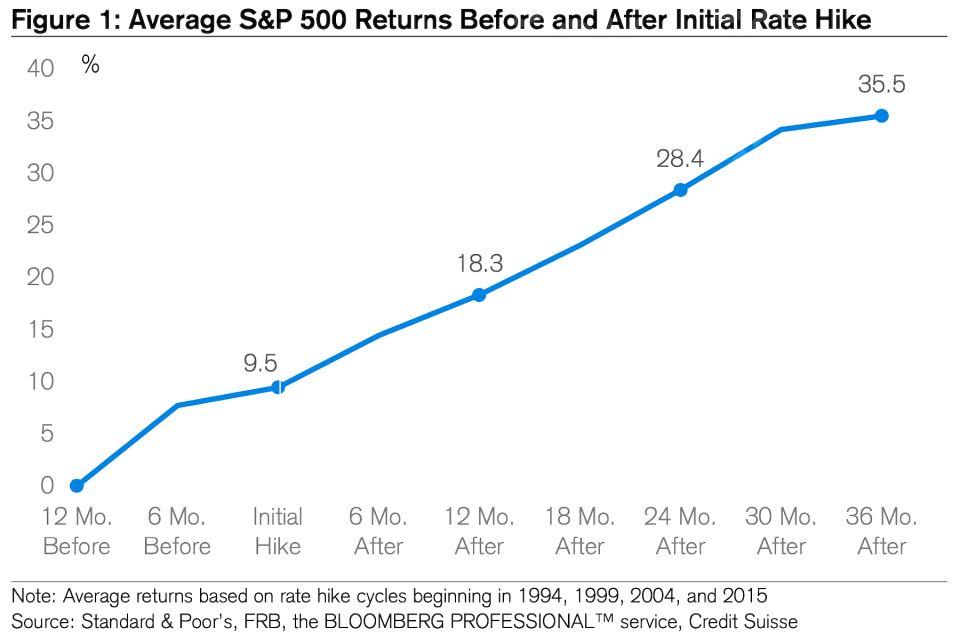 Stocks tend to go up. (Credit Suisse)