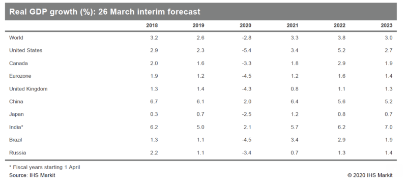 Table: IHS Global Insight