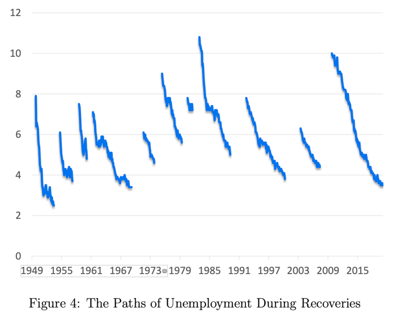 Unemployment rates tend to keep falling when they begin to fall. (San Francisco Fed)