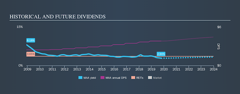 NYSE:MAA Historical Dividend Yield, October 7th 2019