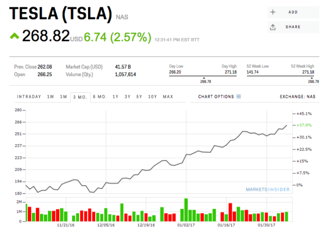 Tesla stock options yahoo