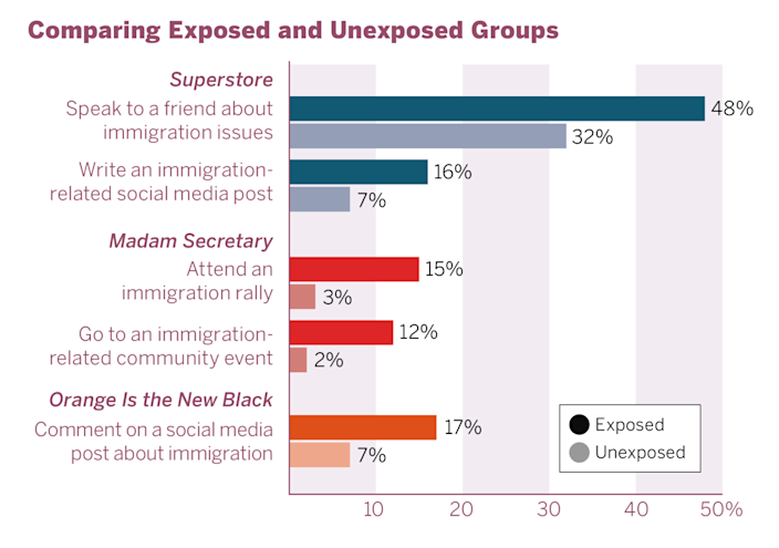 A graphic shows how audiences exposed to immigration storylines on TV are repeatedly more likely to take related action.