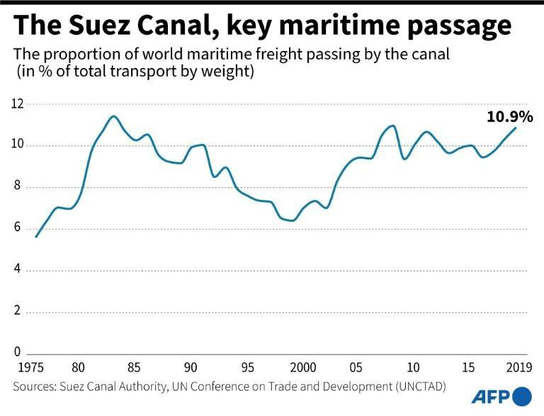 Suez Canal, key point of maritime trade