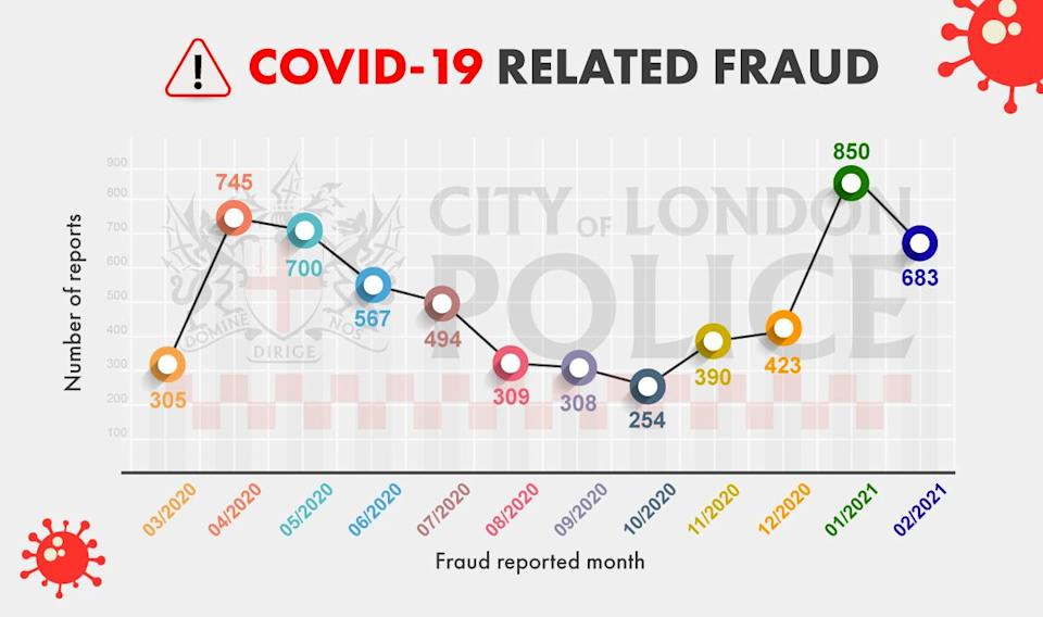 Reports of Covid-19 related fraud per month