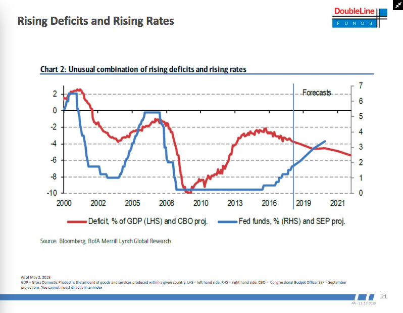 Jeff Gundlach shares chart on rising deficits and rising rates during a webcast.