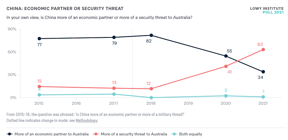 A graph showing China is now seen in Australia as more a military threat than a trading partner.