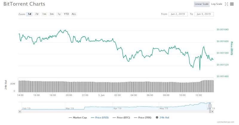 bittorrent cryptocurrency price, tron