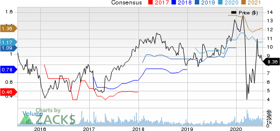 The Bancorp, Inc. Price and Consensus