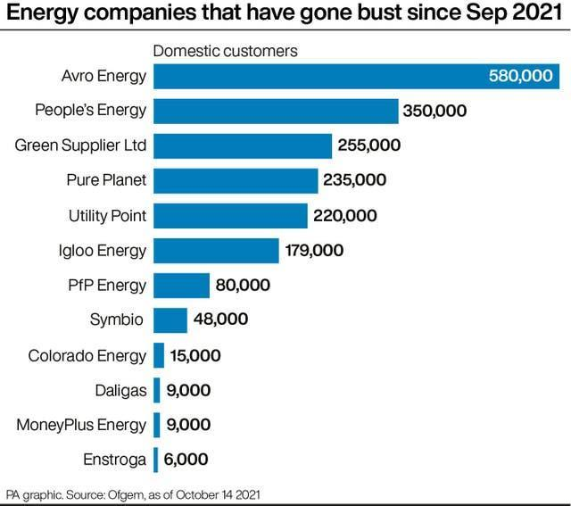 Energy companies that have gone bust since Sep 2021