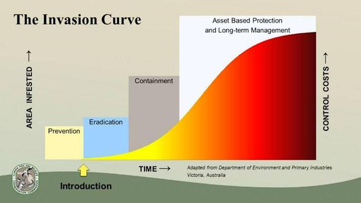 The Invasion Curve shows how management costs keep growing if an invasive species isn't controlled early on in the infestation process