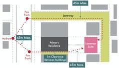 Schematic showing the required distances between buildings for eligible properties
