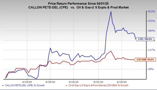 Here S Why You Should Hold On To Callon Petroleum Cpe Now