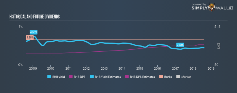 AMEX:BHB Historical Dividend Yield August 10th 18