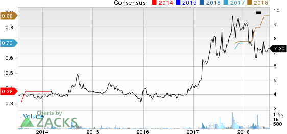 inTest Corporation Price and Consensus