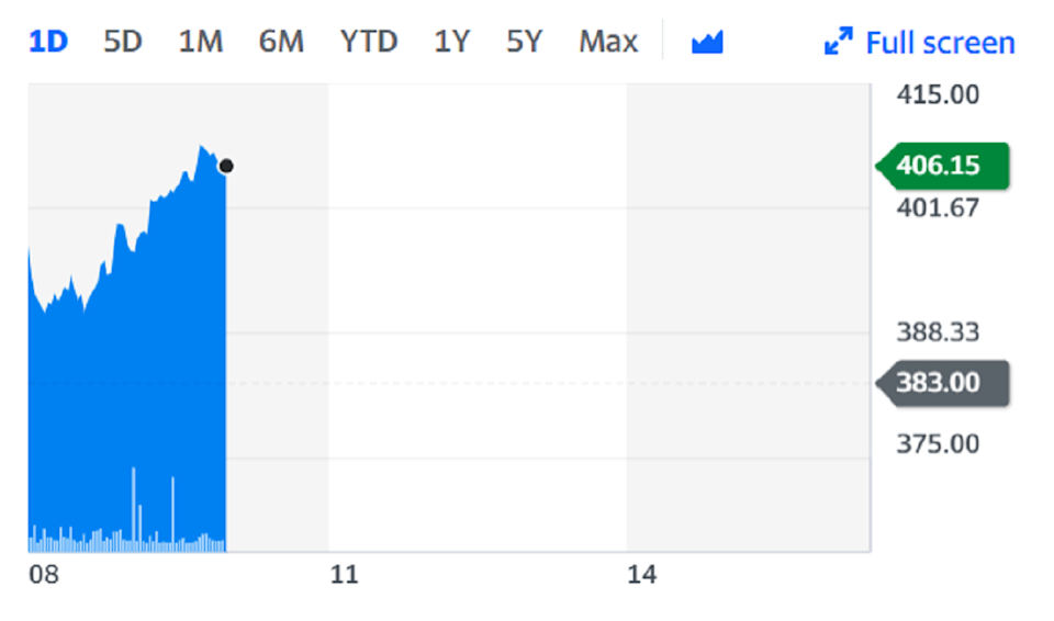 Pets at Home shares climbed as much as 6% on the back of the news. Chart: Yahoo Finance