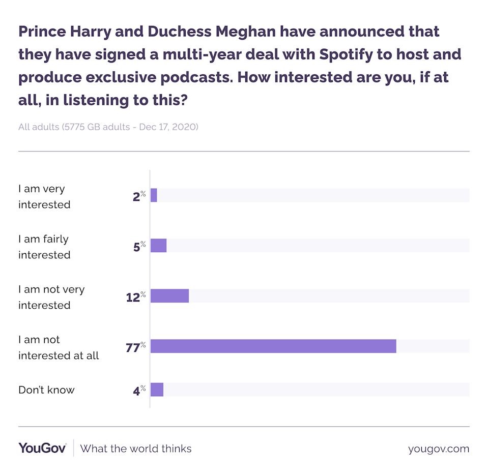 YouGov polled more than 5,000 people about Harry and Meghan's Spotify deal. (YouGov)
