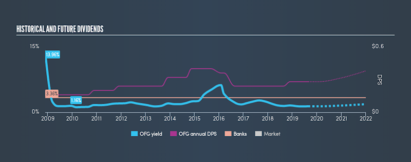 NYSE:OFG Historical Dividend Yield, August 27th 2019