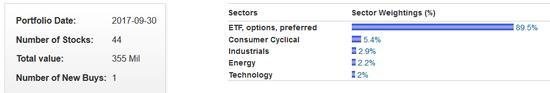 Jim Chanos equity sectors