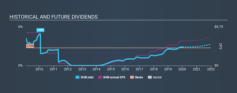 NasdaqGS:SHBI Historical Dividend Yield, January 15th 2020