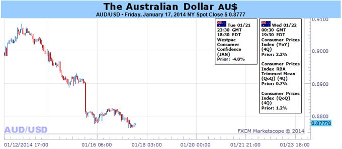 Australian_Dollar_Hoping_for_a_Correction_After_Dramatic_Selloff_body_aussi.png, Australian Dollar Hoping for a Correction After Dramatic Selloff