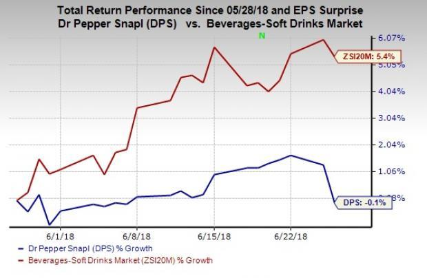 Dr Pepper Snapple (DPS) sets a record date to pay special dividend of $103.75 per share on Jul 6, 2018.