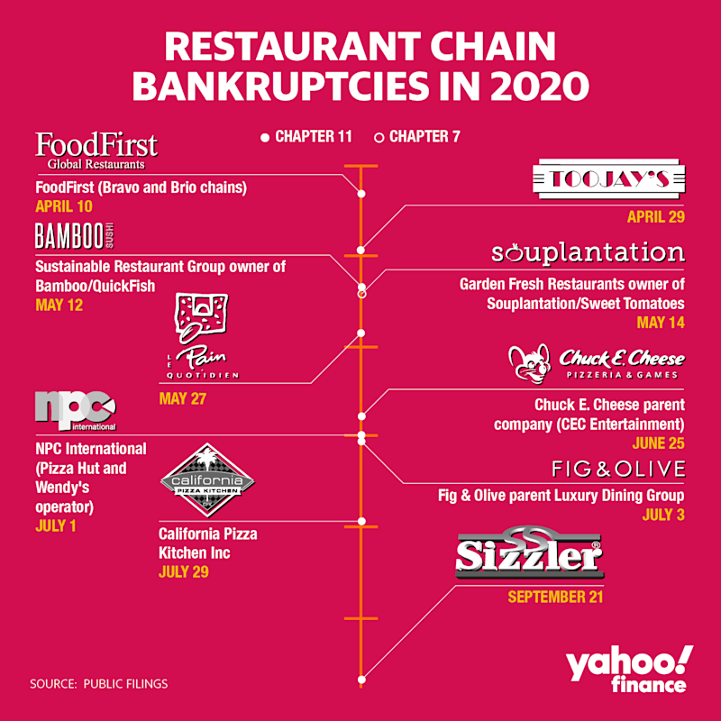 Restaurant chain bankruptcies in 2020