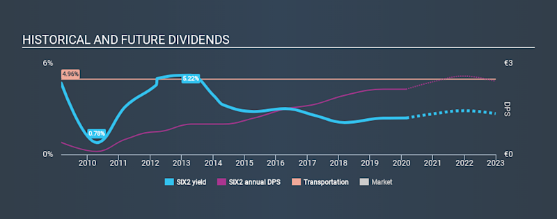 XTRA:SIX2 Historical Dividend Yield, February 25th 2020