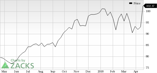 American Express (AXP) was a big mover last session, as the company saw its shares rise more than 7% on the day amid huge volumes.