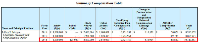 KB Home CEO Jeffrey Mezger was last awarded a bonus in 2014, and it constituted just over 1 percent of his total compensation. (KB Home/Securities and Exchange Commission)