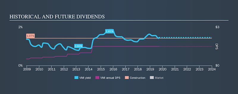 NYSE:VMI Historical Dividend Yield, September 22nd 2019
