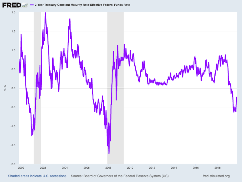 The negative spread between 2-year Treasury yields and the Fed Funds rate is suggesting that financial conditions are still too tight, indicating the Fed will need more than one more rate cut before its current rate-cutting cycle is over. (Source: FRED, Natixis)