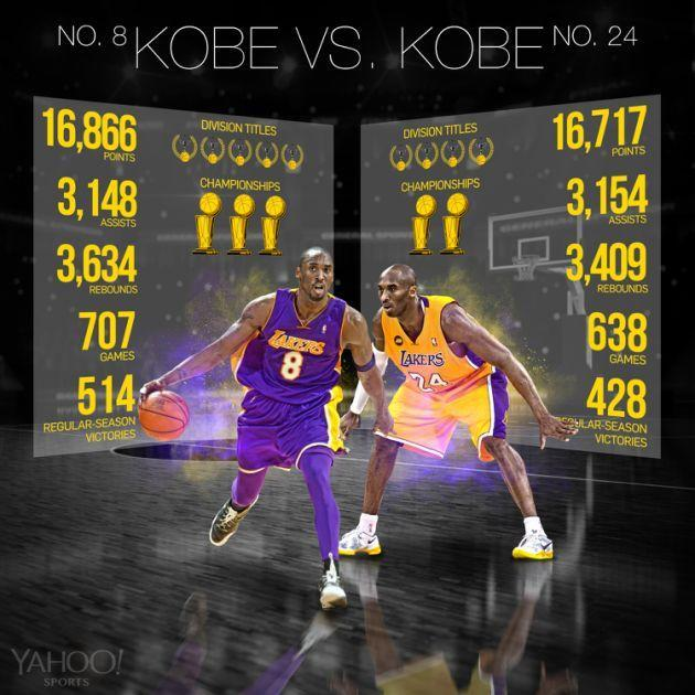 Kobe Bryant's production before and after changing his number is eerily similar. (Yahoo Sports/Amber Matsumoto)