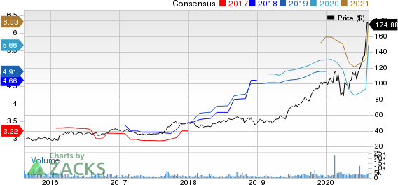 Generac Holdlings Inc. Price and Consensus